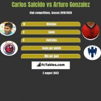 Carlos Salcido vs Arturo Gonzalez h2h player stats