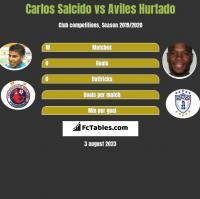 Carlos Salcido vs Aviles Hurtado h2h player stats