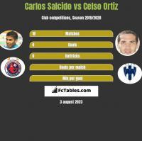 Carlos Salcido vs Celso Ortiz h2h player stats