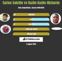 Carlos Salcido vs Kazim Kazim-Richards h2h player stats