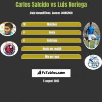 Carlos Salcido vs Luis Noriega h2h player stats