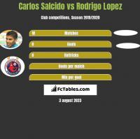 Carlos Salcido vs Rodrigo Lopez h2h player stats