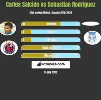 Carlos Salcido vs Sebastian Rodriguez h2h player stats