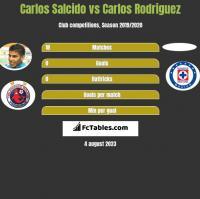 Carlos Salcido vs Carlos Rodriguez h2h player stats
