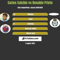 Carlos Salcido vs Ronaldo Prieto h2h player stats