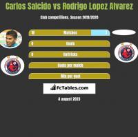 Carlos Salcido vs Rodrigo Lopez Alvarez h2h player stats