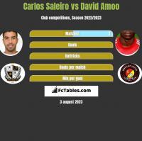 Carlos Saleiro vs David Amoo h2h player stats