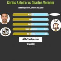 Carlos Saleiro vs Charles Vernam h2h player stats