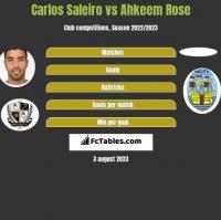 Carlos Saleiro vs Ahkeem Rose h2h player stats