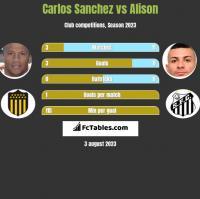 Carlos Sanchez vs Alison h2h player stats