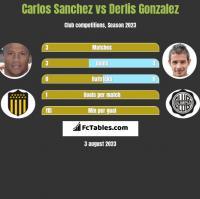 Carlos Sanchez vs Derlis Gonzalez h2h player stats
