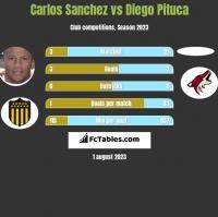 Carlos Sanchez vs Diego Pituca h2h player stats