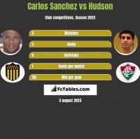 Carlos Sanchez vs Hudson h2h player stats