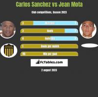 Carlos Sanchez vs Jean Mota h2h player stats