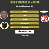Carlos Sanchez vs Jobson h2h player stats