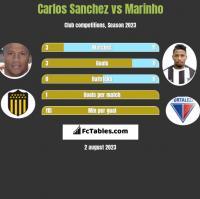 Carlos Sanchez vs Marinho h2h player stats