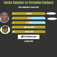 Carlos Sanchez vs Fernando Pacheco h2h player stats