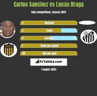 Carlos Sanchez vs Lucas Braga h2h player stats