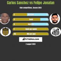 Carlos Sanchez vs Felipe Jonatan h2h player stats