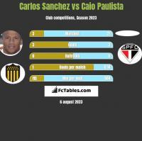 Carlos Sanchez vs Caio Paulista h2h player stats