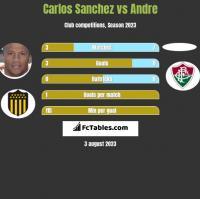 Carlos Sanchez vs Andre h2h player stats