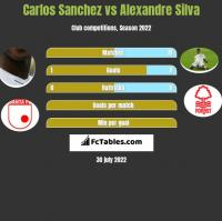 Carlos Sanchez vs Alexandre Silva h2h player stats
