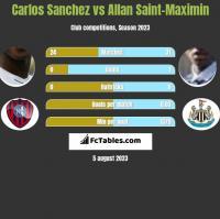 Carlos Sanchez vs Allan Saint-Maximin h2h player stats
