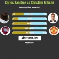 Carlos Sanchez vs Christian Eriksen h2h player stats