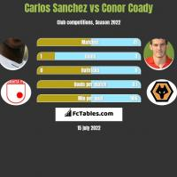 Carlos Sanchez vs Conor Coady h2h player stats
