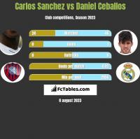 Carlos Sanchez vs Daniel Ceballos h2h player stats