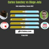Carlos Sanchez vs Diogo Jota h2h player stats
