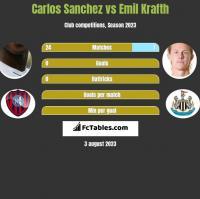 Carlos Sanchez vs Emil Krafth h2h player stats