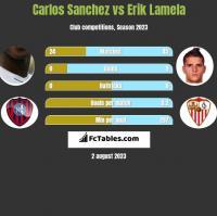 Carlos Sanchez vs Erik Lamela h2h player stats