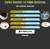 Carlos Sanchez vs Felipe Anderson h2h player stats