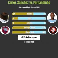 Carlos Sanchez vs Fernandinho h2h player stats
