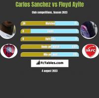 Carlos Sanchez vs Floyd Ayite h2h player stats