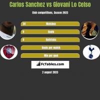 Carlos Sanchez vs Giovani Lo Celso h2h player stats