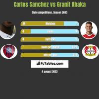 Carlos Sanchez vs Granit Xhaka h2h player stats