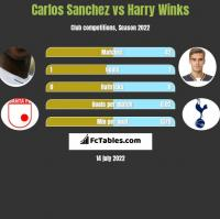 Carlos Sanchez vs Harry Winks h2h player stats