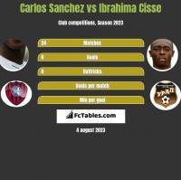 Carlos Sanchez vs Ibrahima Cisse h2h player stats