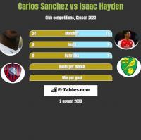 Carlos Sanchez vs Isaac Hayden h2h player stats