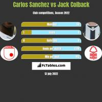 Carlos Sanchez vs Jack Colback h2h player stats