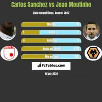 Carlos Sanchez vs Joao Moutinho h2h player stats