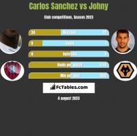Carlos Sanchez vs Johny h2h player stats