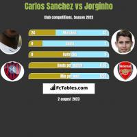 Carlos Sanchez vs Jorginho h2h player stats