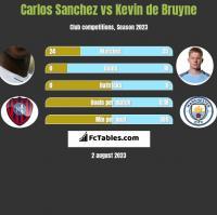 Carlos Sanchez vs Kevin de Bruyne h2h player stats