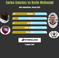 Carlos Sanchez vs Kevin McDonald h2h player stats