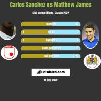 Carlos Sanchez vs Matthew James h2h player stats
