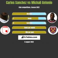 Carlos Sanchez vs Michail Antonio h2h player stats