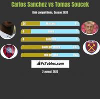 Carlos Sanchez vs Tomas Soucek h2h player stats